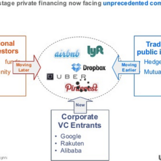 chart by Mark Shuster on corp vc entrants